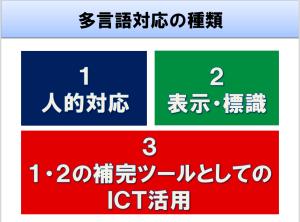 多言語対応の種類