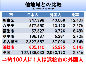 100人に1人は浜松市の外国人
